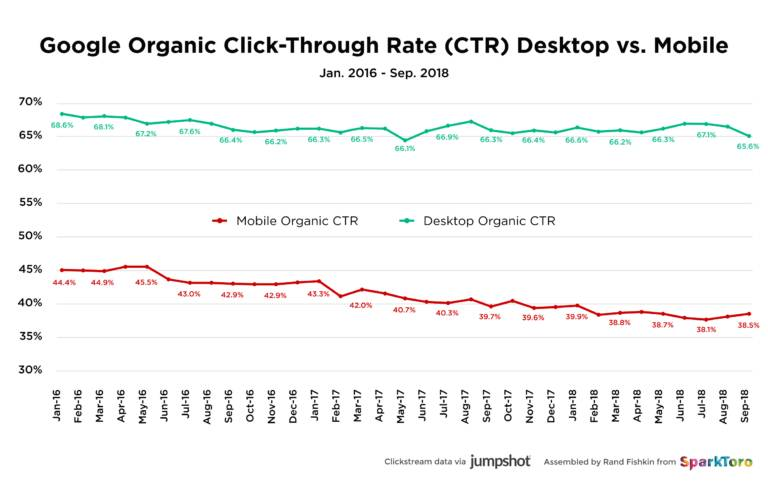 google organic click through rate