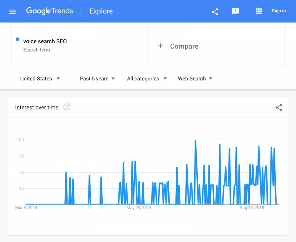 google trend voice search
